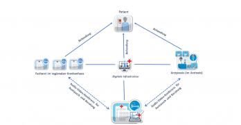 TELnet-Projektstruktur