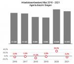 Arbeitslosenbestand Mai 2016 - 2021 Agenturbezirk Siegen